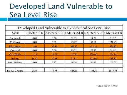 Chart showing developed land vulnerable to sea level rise.