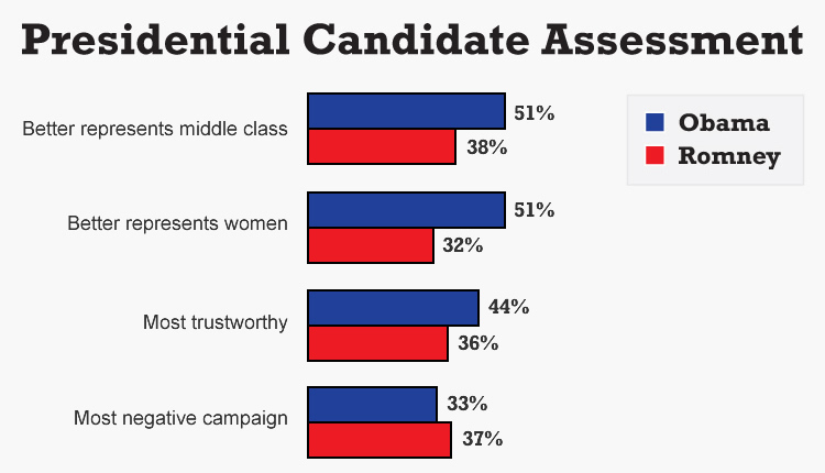 "Questions:<br />""Which candidate do you think will do a better job representing the middle class?""<br />""Which candidate do you think will do a better job representing women?""<br />""Which candidate is the most trustworthy?""<br />""In your view, which candidate is running the most negative campaign … Mitt Romney or Barack Obama?""<br />Source: The University of Connecticut/Hartford Courant survey of 1,186 likely voters, Sept. 11-Sept. 18, 2012."