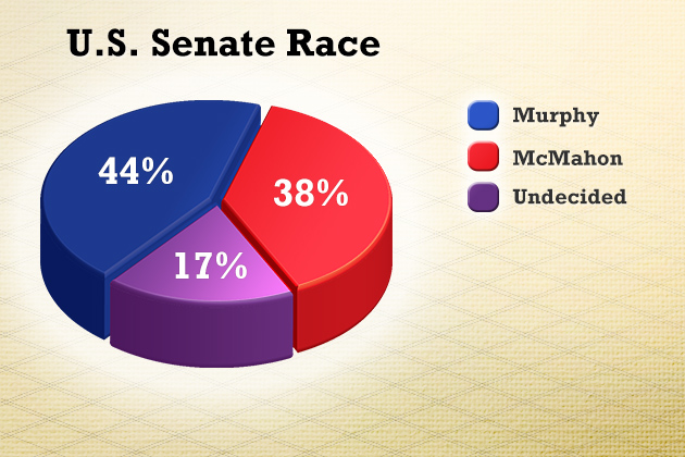 "Question: ""And thinking about the U.S. Senate race in Connecticut in November, will you vote for Linda McMahon the Republican; Chris Murphy the Democrat; or someone else?"" Source: The University of Connecticut/Hartford Courant Poll survey of 574 likely Connecticut voters, Oct. 11-Oct.16, 2012."