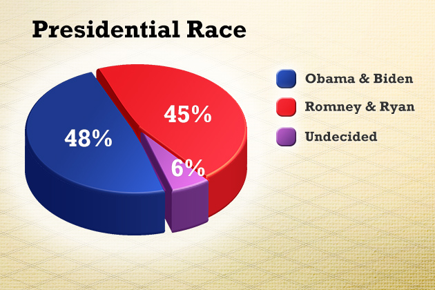 "Question: ""Thinking about the presidential election in November, will you vote for Republicans Mitt Romney and Paul Ryan; Democrats Barack Obama and Joe Biden; or someone else?"" Source: The University of Connecticut/Hartford Courant Poll survey of 1,023 likely voters, Oct. 11-Oct.16, 2012."