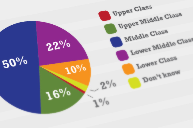 Poll self-identified social class - featured