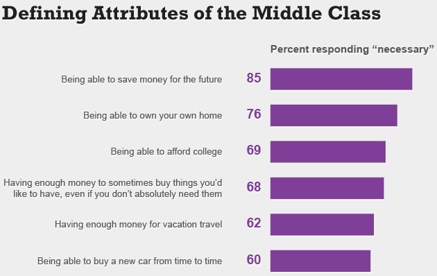 What is upper middle class?