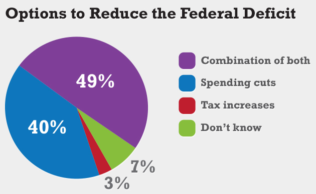 Question: As you may know, Congress is considering ways to reduce the federal deficit over the next decade. How do you think the Federal Government should reduce the deficit? With … tax increases paid by every household in the U.S., with spending cuts, or with a combination of tax increases and spending cuts? Source: The University of Connecticut/Hartford Courant survey of 1,002 randomly selected adults nationwide, Jan. 22-Jan. 28, 2013.