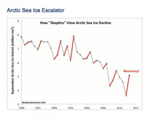 September Arctic sea ice extent data since 1980 from the National Snow and Ice Data Center. (Image by Dana Nuccitelli, Skeptical Science, http://www.skepticalscience.com/graphics.php?g=64)