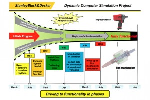 The two-year university-industry partnership seeks to shorten the product development process through a new computer simulation.