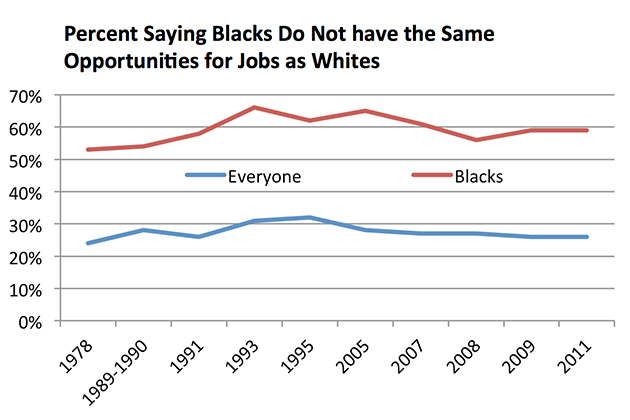 "Source: Gallup Organization, 1978-2011: ""In general, do you think blacks have as good a chance as white people in your community to get any kind of job for which they are qualified, or don't you think they have as good a chance?"""