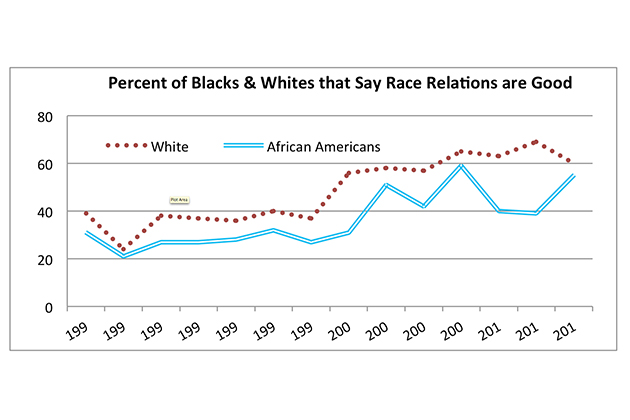 "Source: CBS News/New York Times, May 1990-March 2014: ""Do you think race relations in the United States are generally good or generally bad?"""