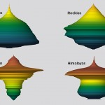 More than two-thirds of the mountain ranges in the world are not pyramid-shaped, a new study finds. In addition to pyramid-shaped mountains like the Alps (top left), mountains may be diamond-shaped like the Rockies (top right), hourglass-shaped like the Himalayas (bottom right), or even shaped like upside-down pyramids, like the Kunlun mountains of Asia (bottom left). (Images courtesy of Morgan Tingley, Paul Elsen, and Nature Climate Change)