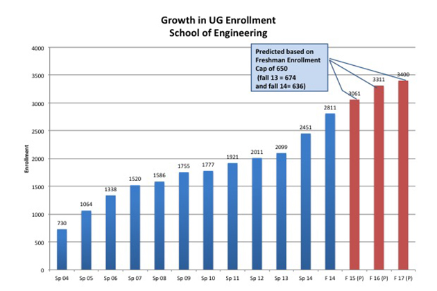 Graph showing growth in undergraduate enrollment, School of Engineering.