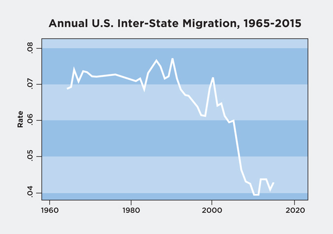 Annual U.S. Inter-State Migration, 1965-2015. (Courtesy of Thomas Cooke)