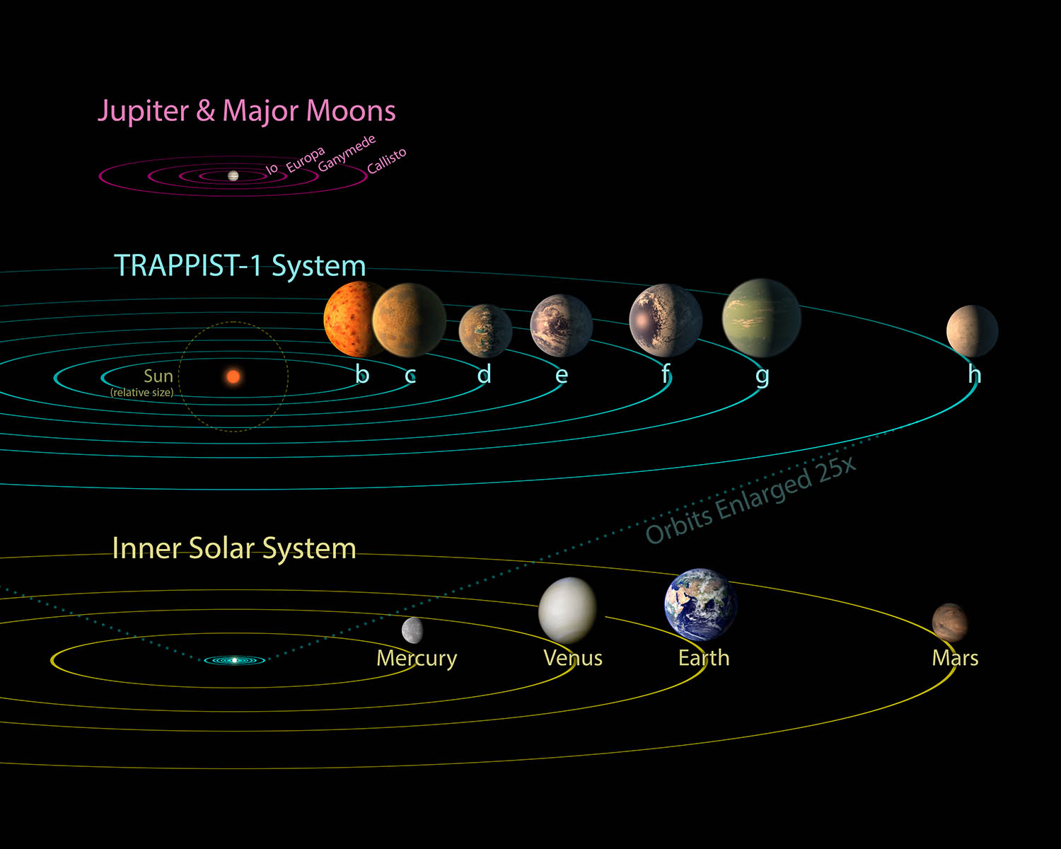 what causes the planets and moons in our solar system to orbit the sun -#main