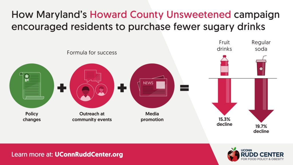 Infographic showing how Maryland's Howard County Unsweetened campaign encouraged residents to purchase fewer sugary drinks. (UConn Rudd Center for Food Policy & Obesity)