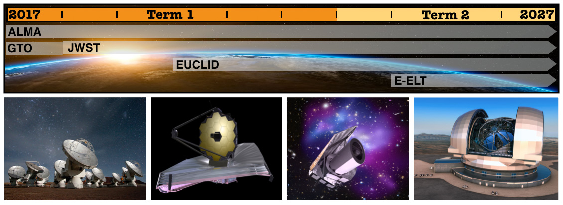 DAWN of time: The timeline at the top of this image shows when each of the four new telescopes sending imagery to the DAWN Center come online: the Atacama Large Millimeter/submillimeter Array (ALMA) sees in the microwave spectrum and looks at early star formation; the James Webb Space Telescope (JWST) records in the infrared and can see as far back as the Big Bang; Euclid is a space craft that will try to accurately measure the curvature of the universe; and the European Extremely Large Telescope (E-ELT) will use a 39 meter primary mirror, larger than the Lincoln Memorial, to get optical images of the first galaxies.