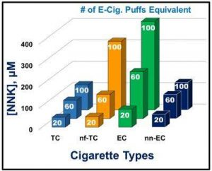UConn chemists tested e-cigarettes and tobacco cigarettes for potential DNA damage caused by a known carcinogen (NNK) at different inhalation rates – 20, 60, and 100 puffs. Twenty puffs from an e-cigarette was deemed equivalent to smoking one tobacco cigarette. This chart shows DNA damage from nicotine e-cigarettes (EC) was approximately equivalent to damage caused by smoking unfiltered cigarettes (nf-TC). Damage levels increased with the number of puffs. Credit: Karteek Kadimisetty and the journal ACS Sensors.