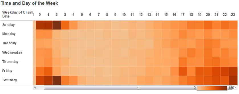 In this chart of DUI crashes by day and hour of day, darker colors mean more crashes.